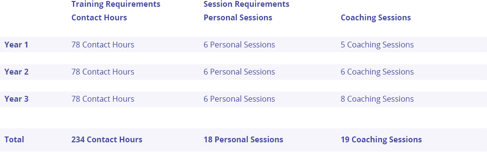 OI HEARTRaining Session Requirements